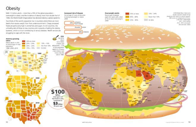 Obesity-Burger