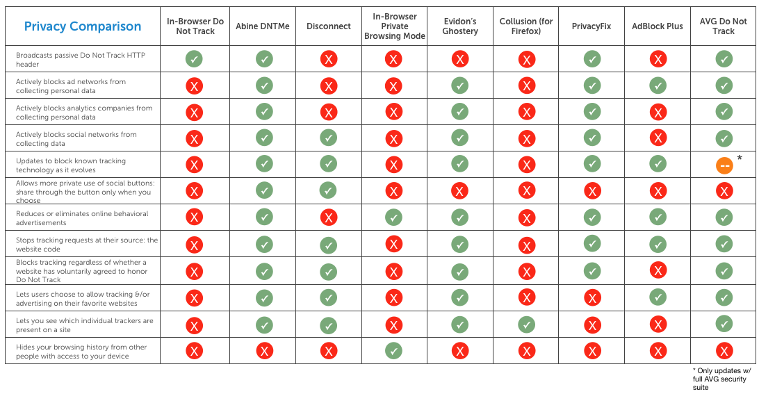 full_privacy_tool_comparison_chart