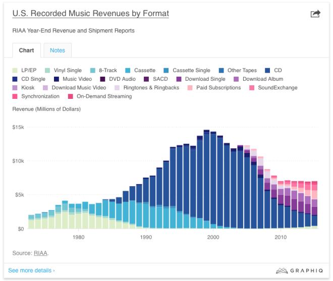 riaa-chart